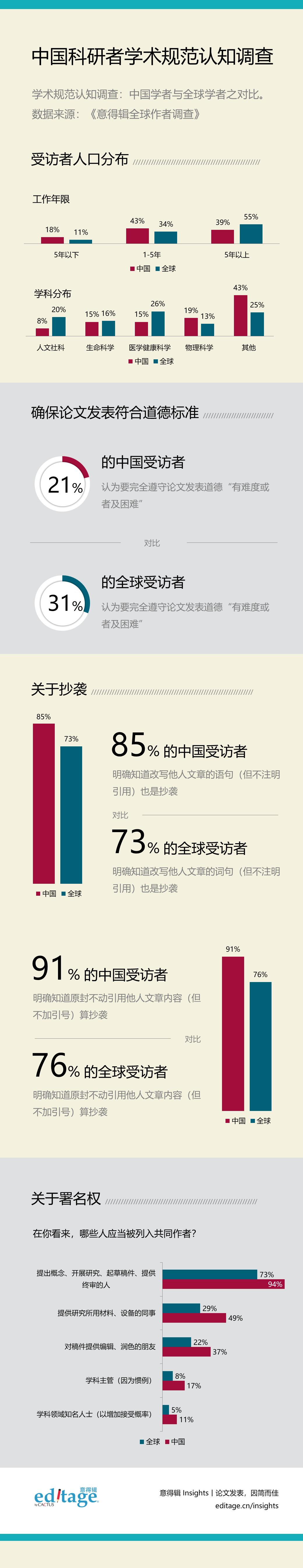 中国科研者学术规范认知报告