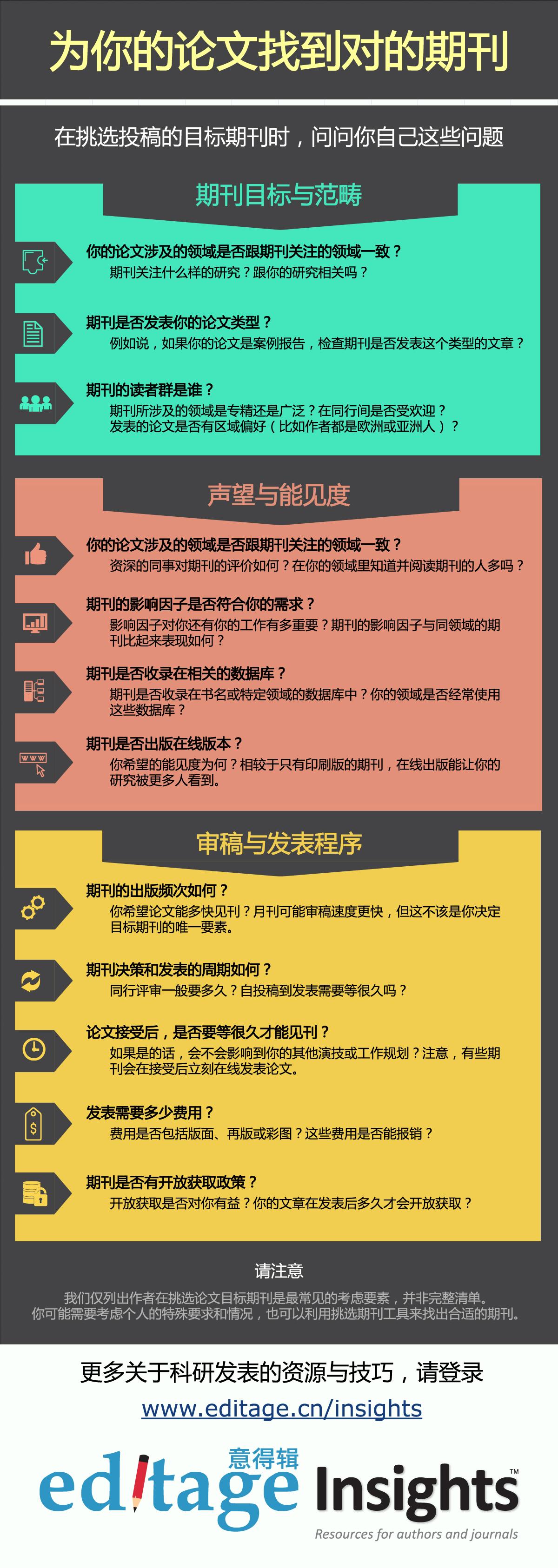 挑选期刊的12个技巧