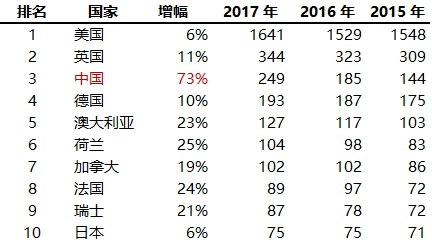 表 2. 全球高被引科学家 2015 至 2017 年前十大国家入榜人次及增幅