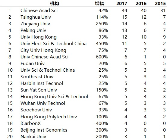 表 5. 2015 至 2017 年中国高被引科学家所属机构前 20 位