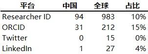 表 6. 2017 中国与全球高被引科学家拥有科研平台帐号的数量及占比