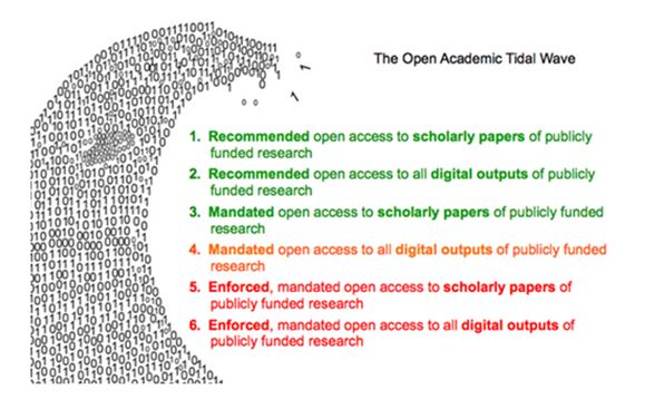 Six stages of open data