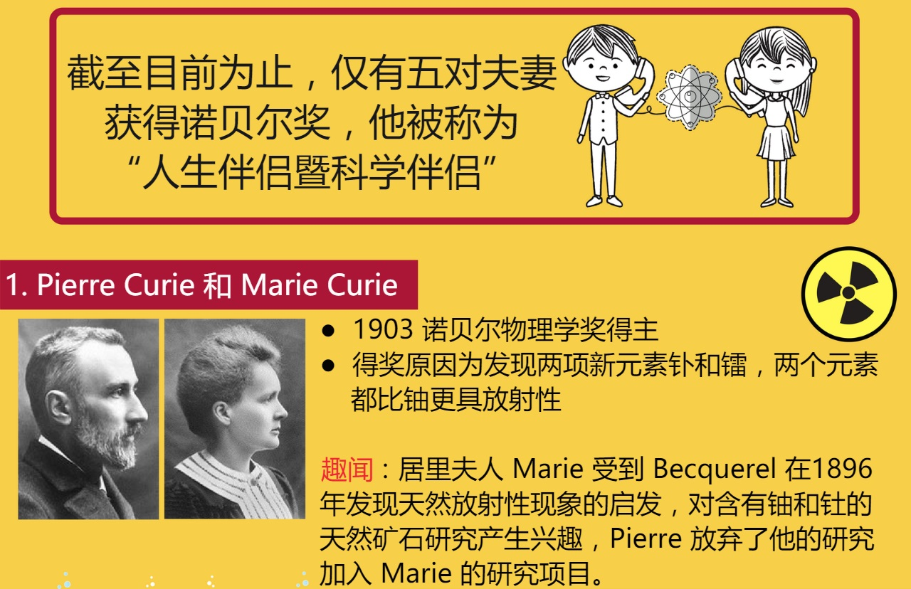 5 对获得诺贝尔奖的夫妻