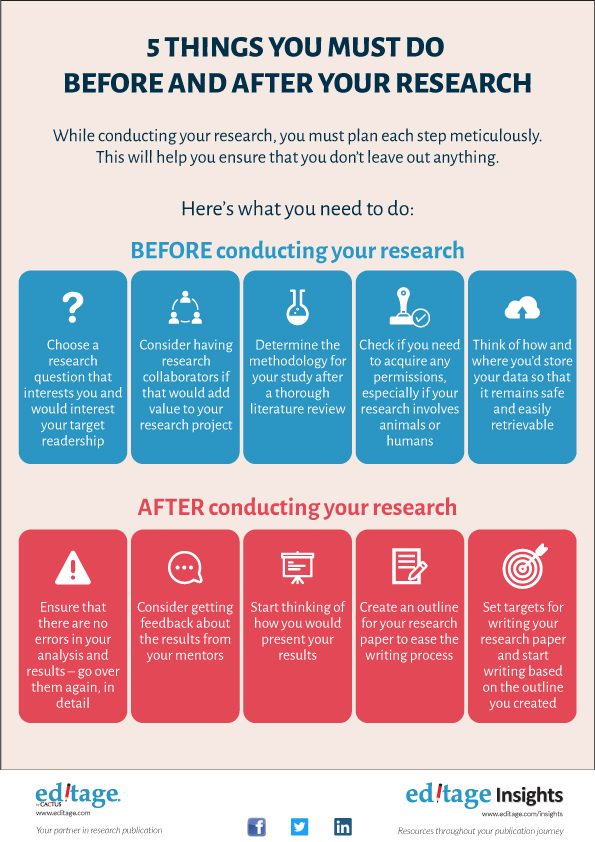 5 Things you must do before and after your research