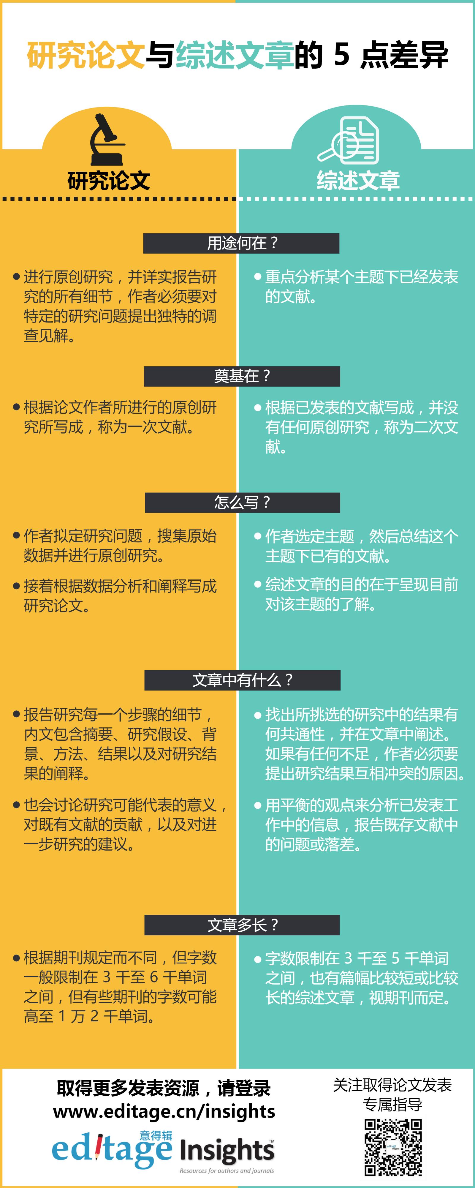 研究论文与综述文章的 5 点差异信息图