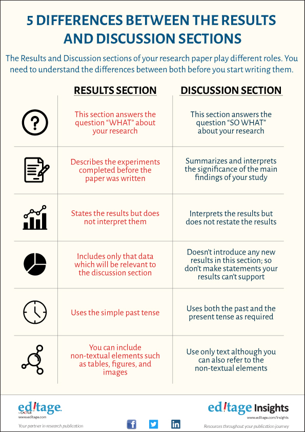 5 Differences between the Results and Discussion sections