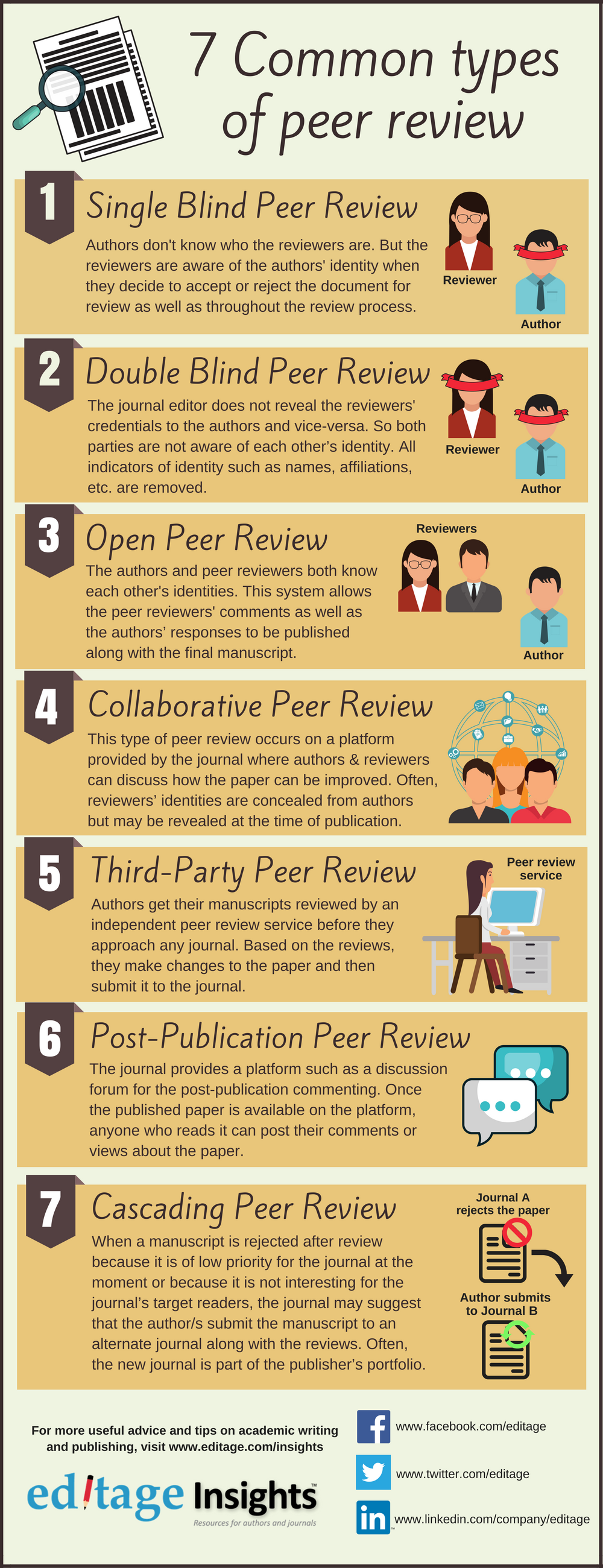 7 Common Types of Peer Review Infographic