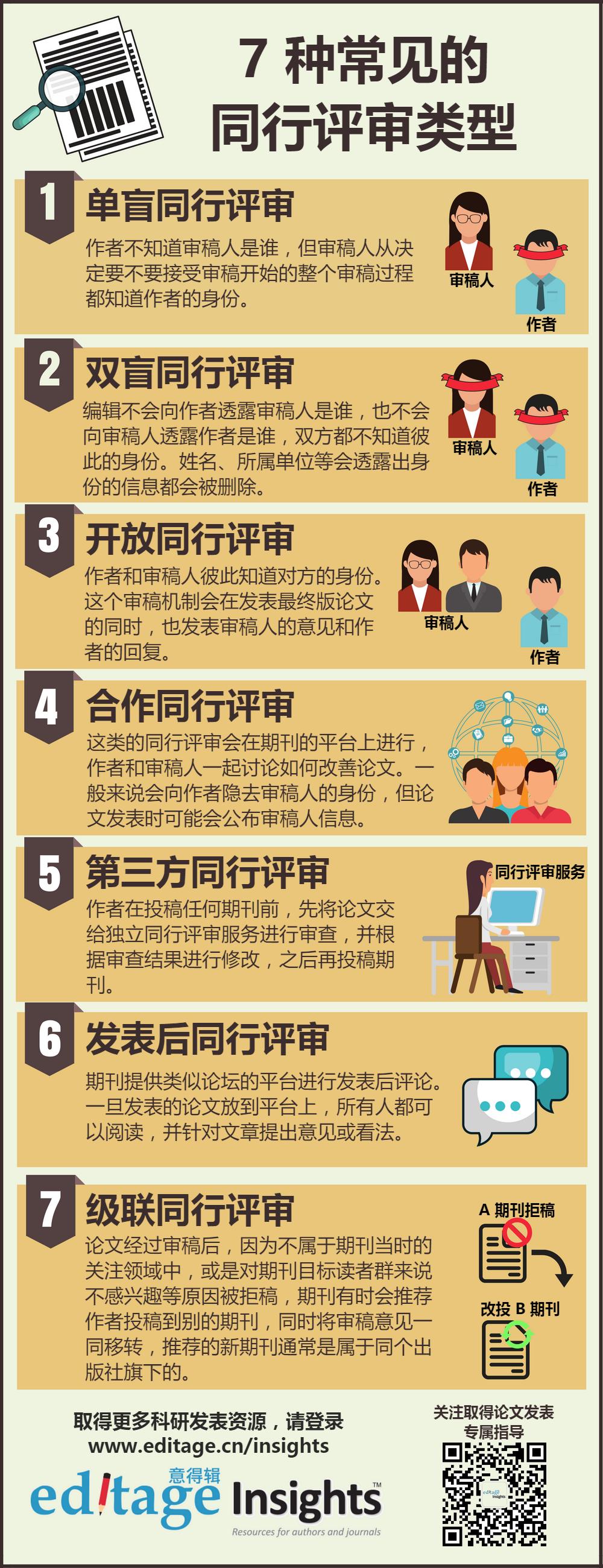 7 种常见的同行评审类型