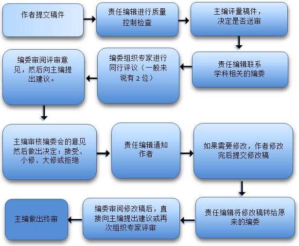 AES工作流程