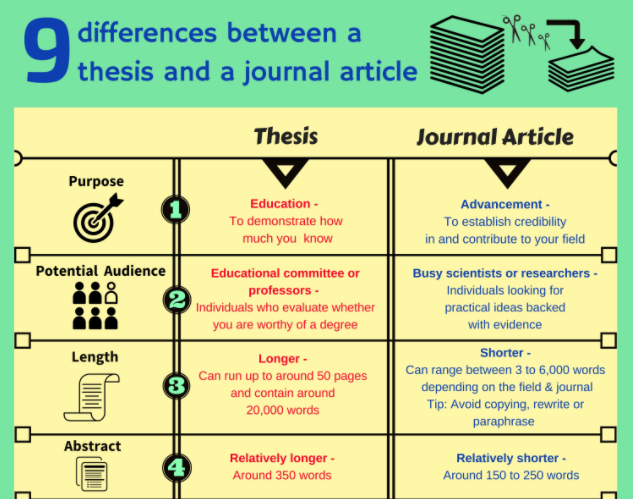 9 differences between a thesis and a journal article