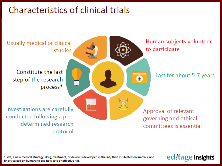 Characteristics of clinical trials