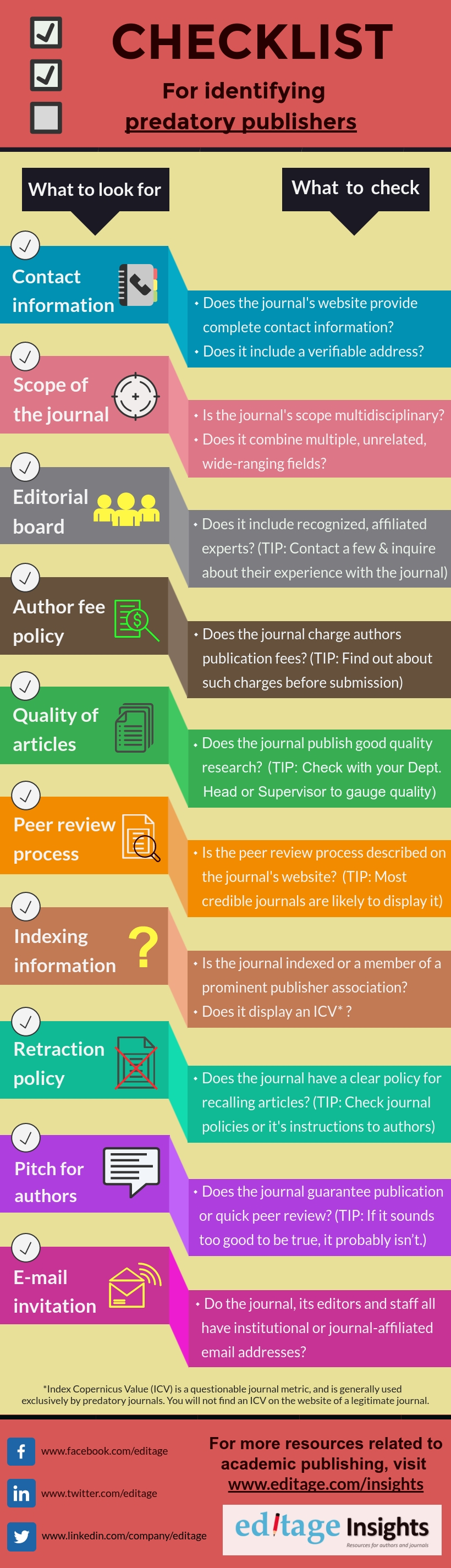 A checklist for identifying predatory publishers