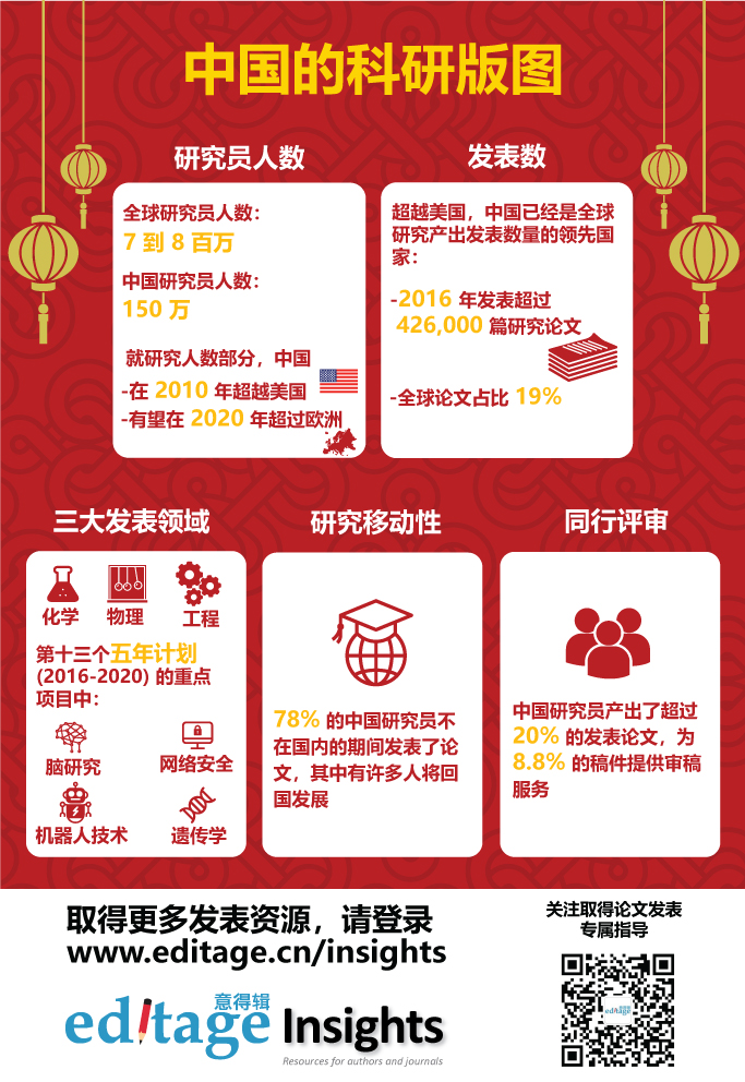 中国科研版图