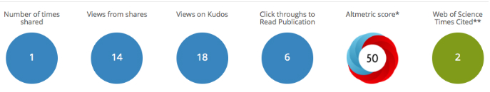 Kudos article performance metrics