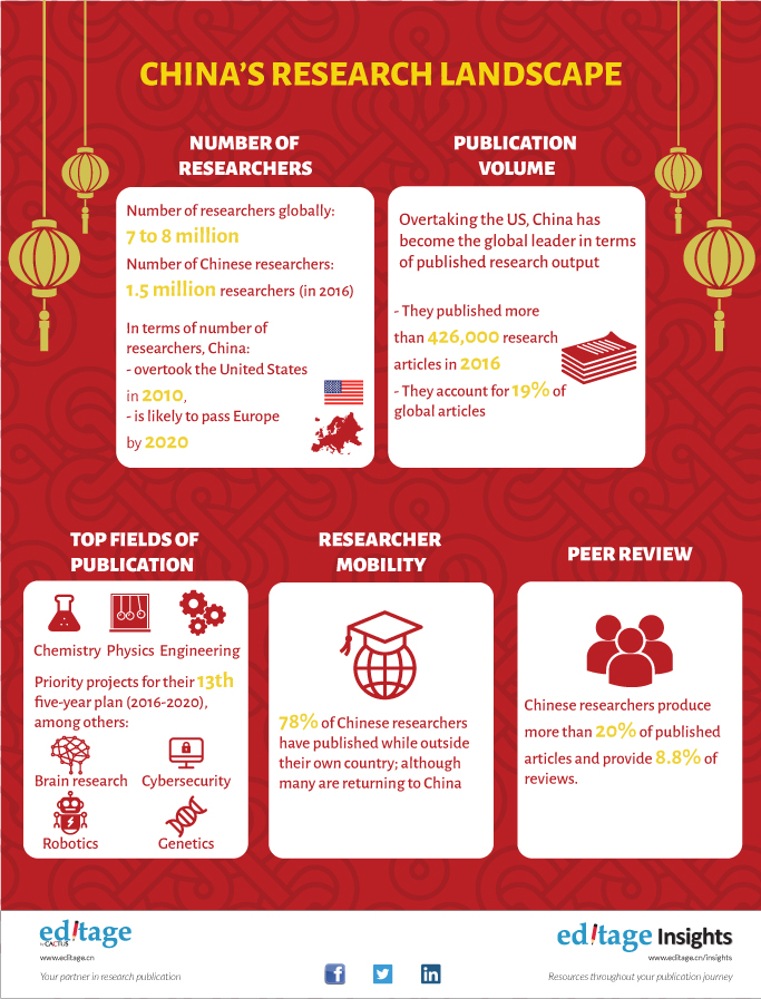 China's research landscape