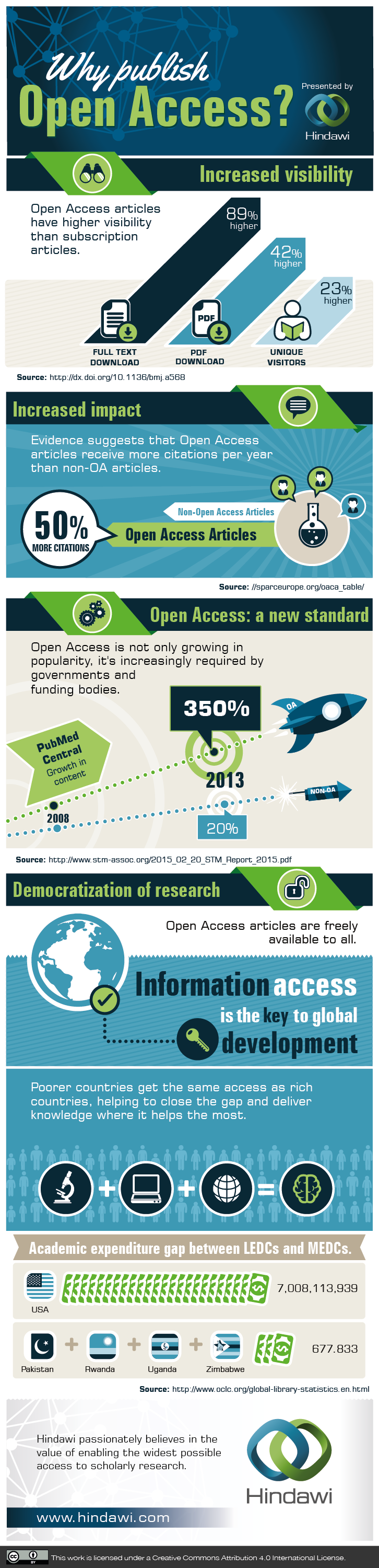 Why should researchers publish open access?