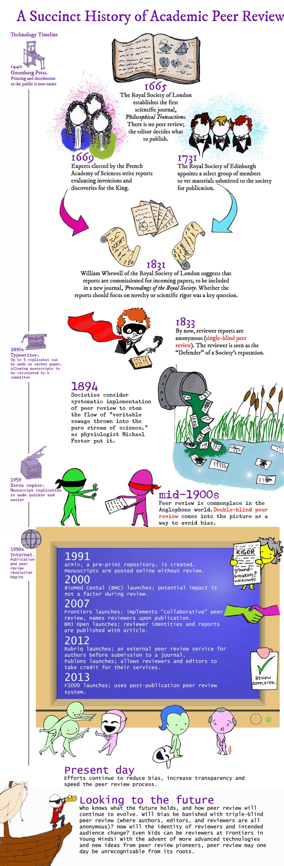 History of academic peer review