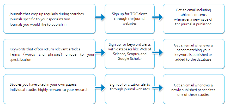 How to keep up with new publications through alerts