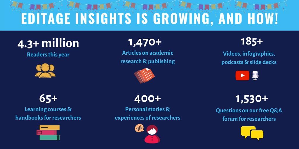 Editage Insights celebrates its sixth anniversary