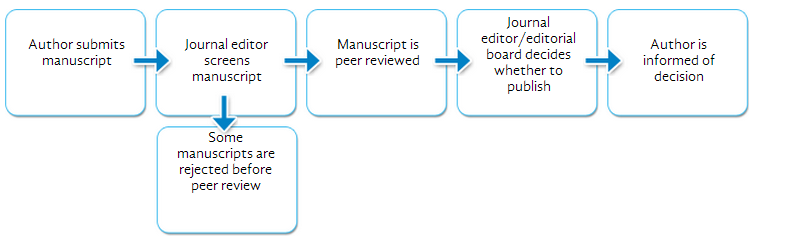 Peer Review and Editorial Decision Making Process at Publishing Journals
