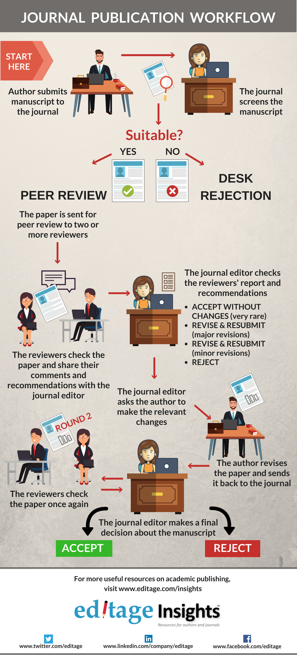How journal publishing works