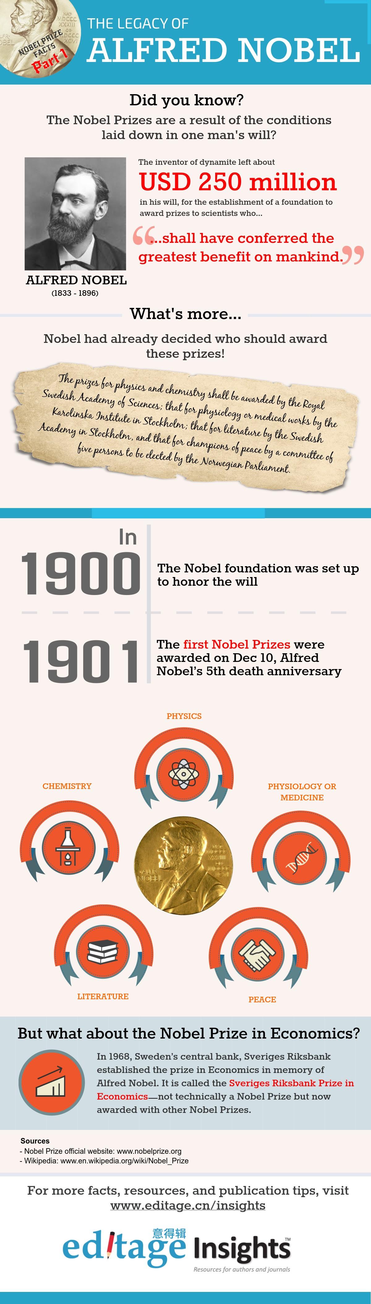Alfred Nobel 的遗产和诺奖起始_意得辑专家视点