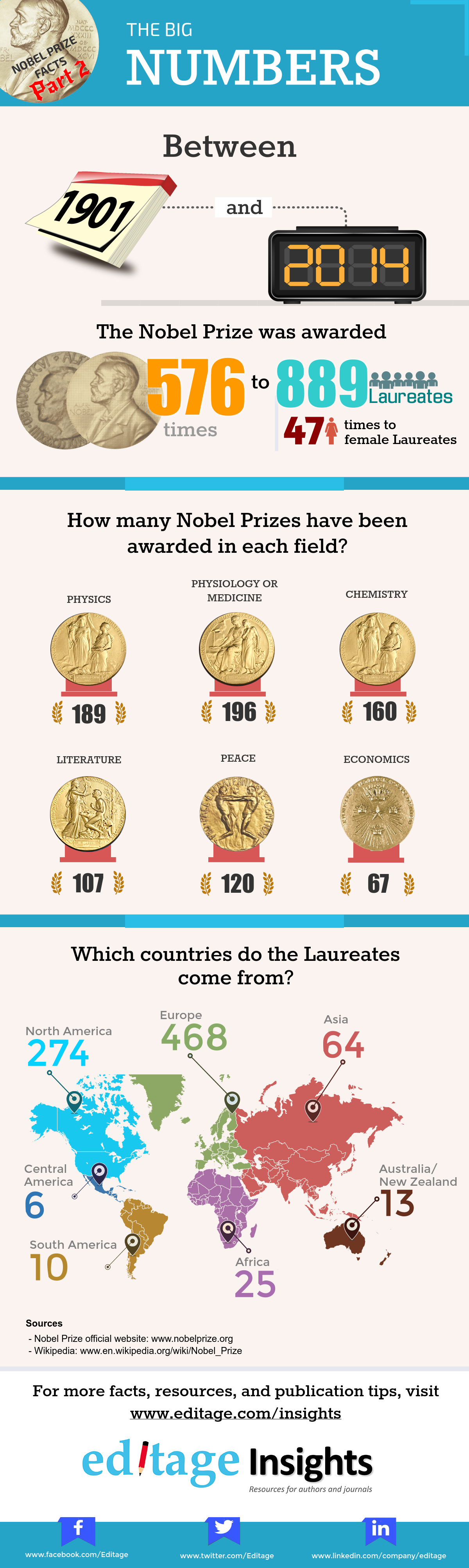 Nobel Prizes by field and country
