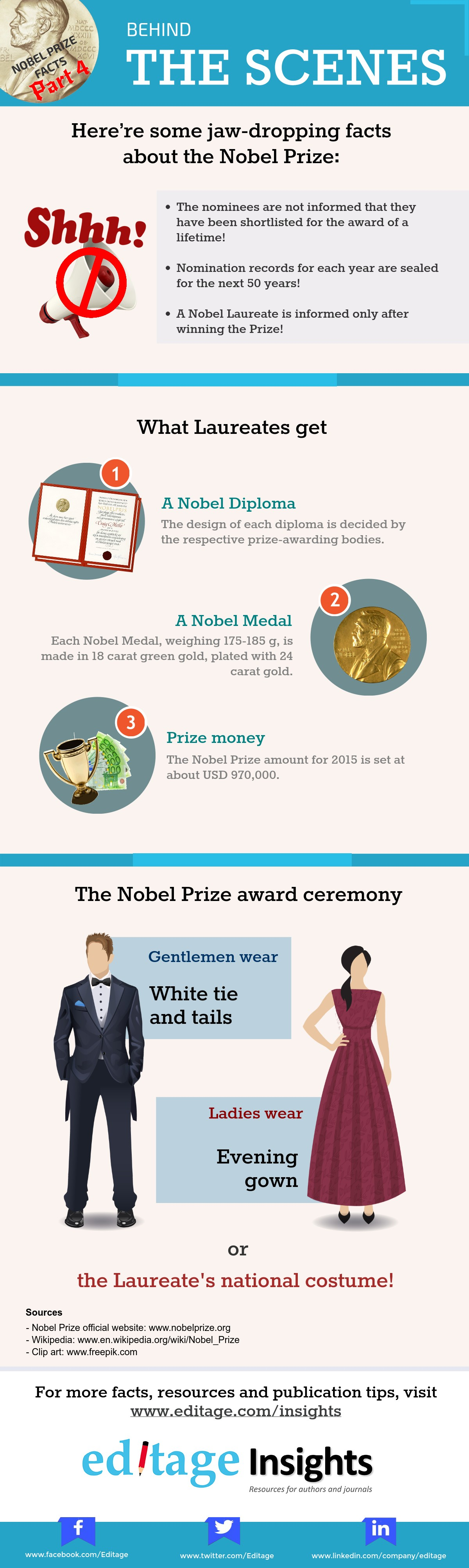 Details about Nobel Prize nominations, prize money, and award ceremony