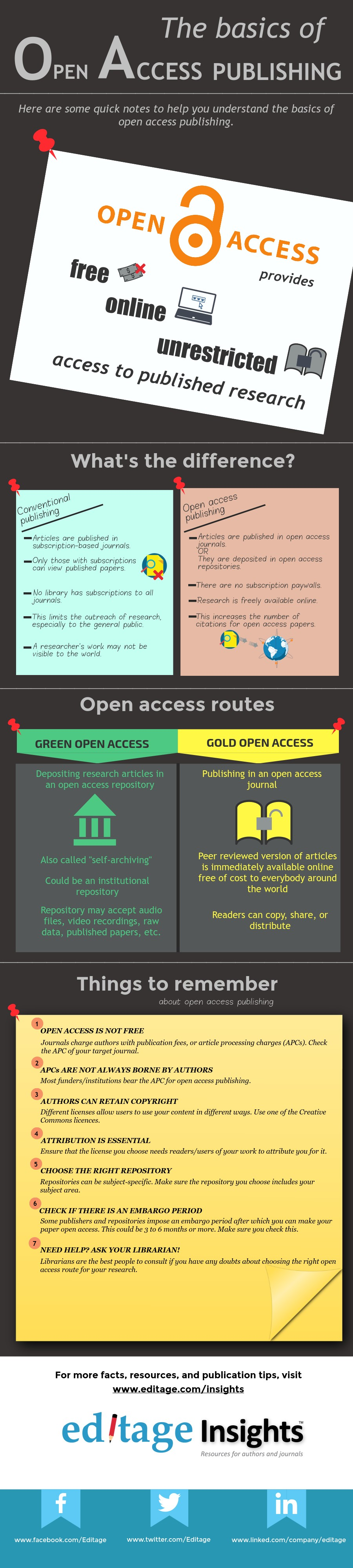 The basics of open access publishing