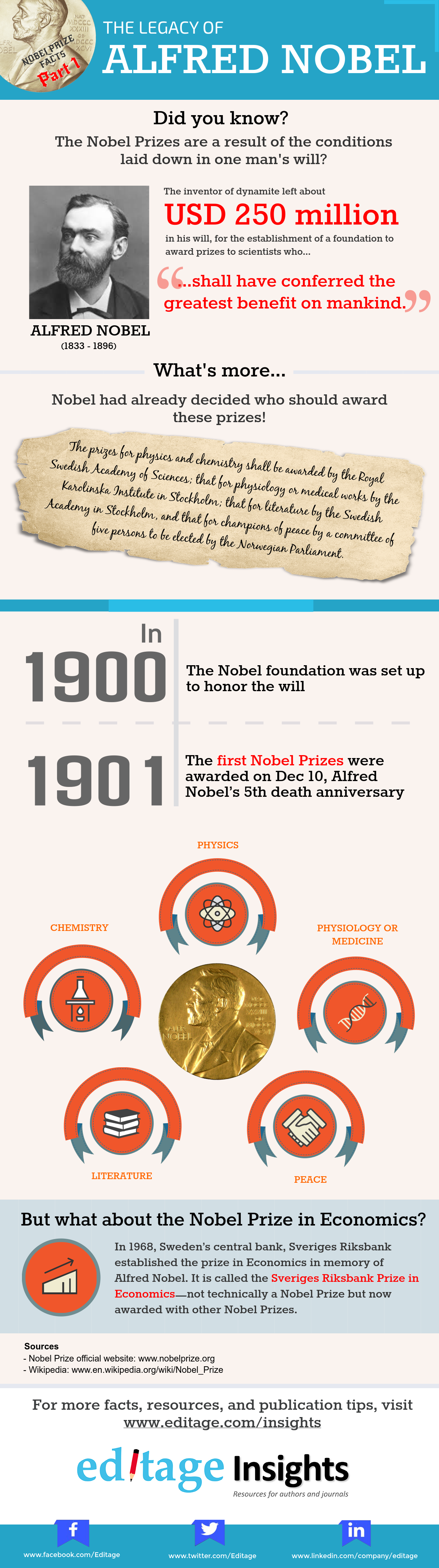 The legacy of Alfred Nobel and how it all began