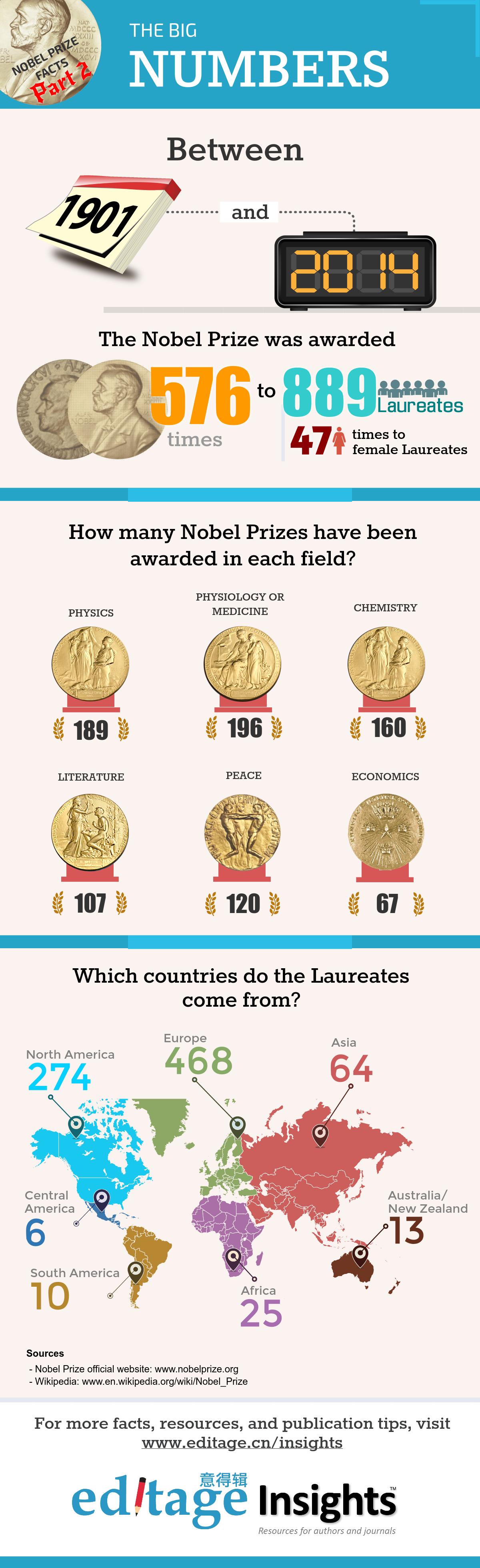 诺贝尔奖得奖者领域与国家分布回顾