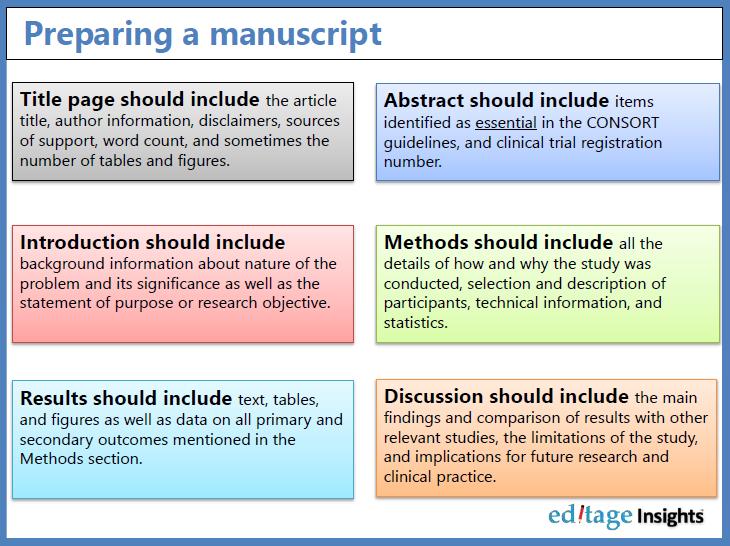 Manuscript structure