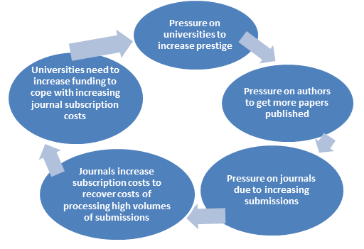 Pressure to publish cycle