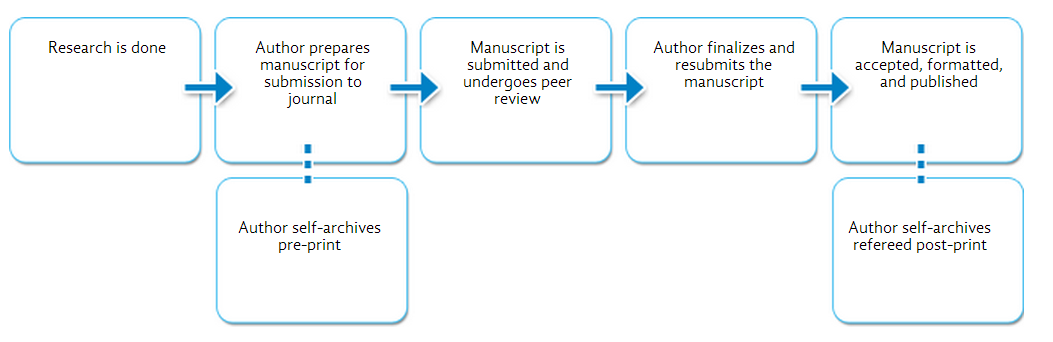 Stages when manuscripts may be self-archived
