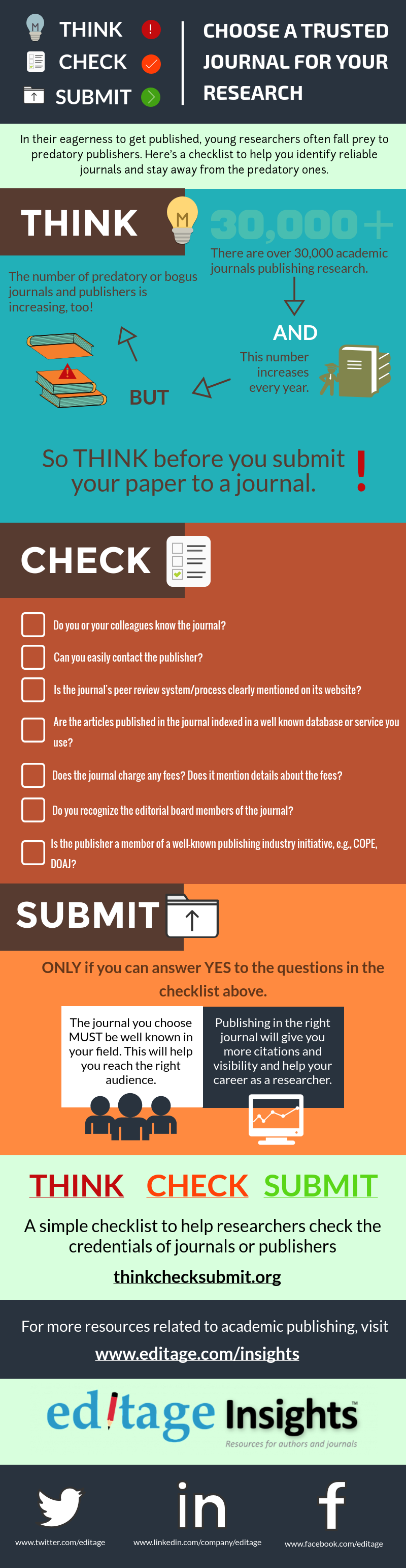 Think Check Submit checklist - Selecting the right journal for your research paper