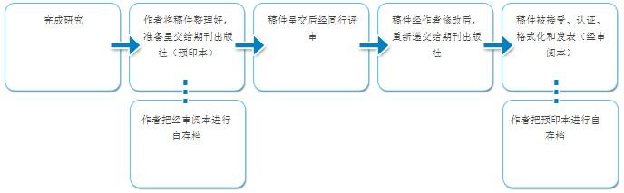 适合进行稿件自存档的不同阶段