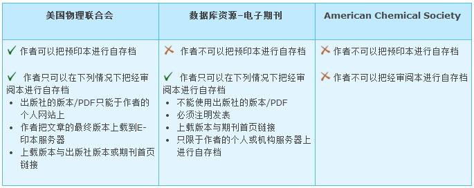 期刊和出版社的自存档相关政策