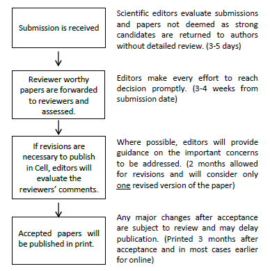 Cell, Cell Press, Author Guidelines, Journal instructions