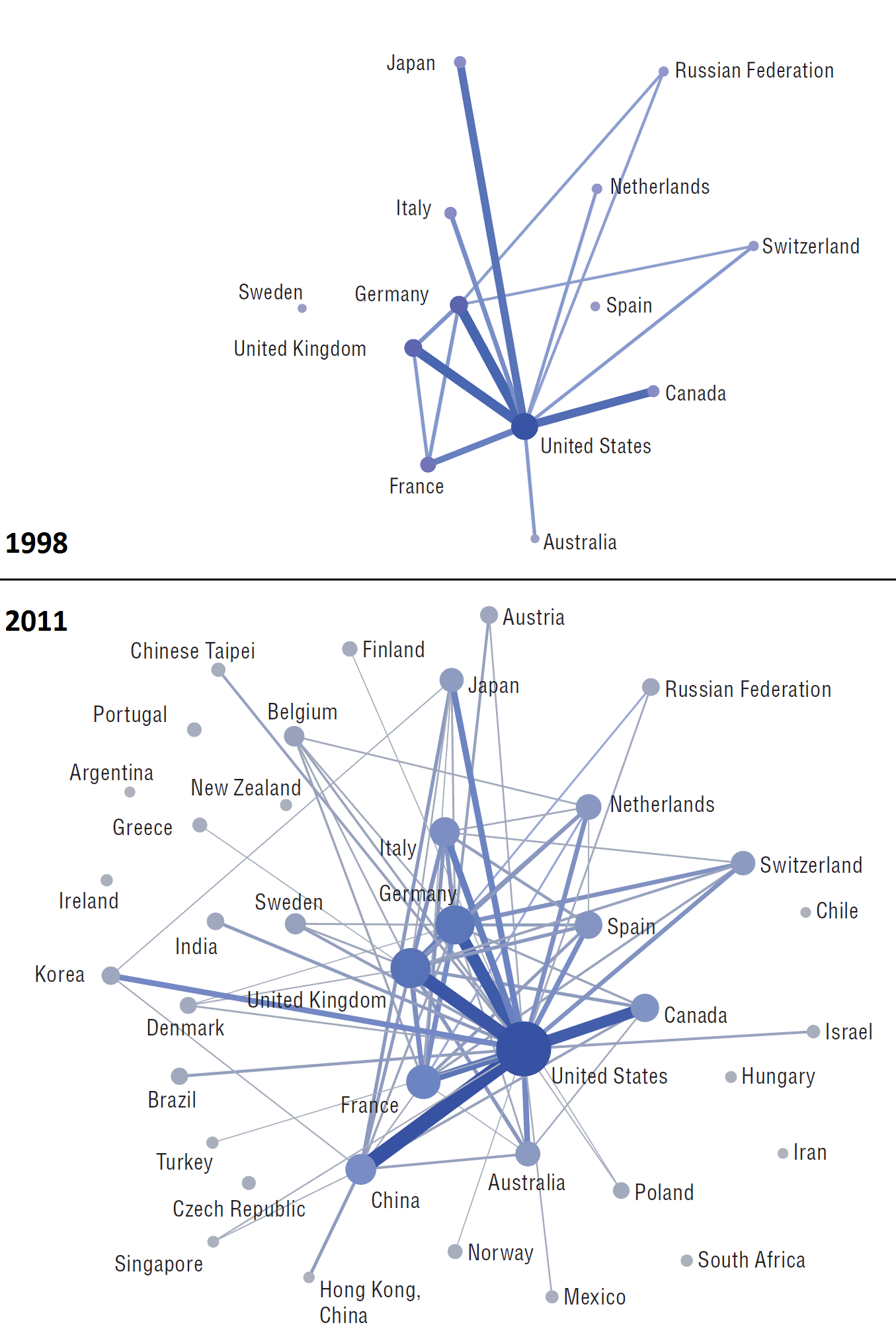 International collaboration networks in science