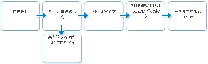 期刊决策过程